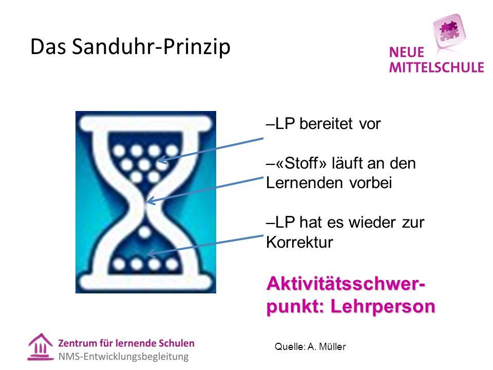 Das Sanduhr-Prinzip –LP bereitet vor –«Stoff» läuft an den Lernenden vorbei –LP hat es wieder zur Korrektur Aktivitätsschwer- punkt: Lehrperson Quelle