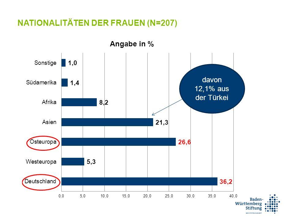 NATIONALITÄTEN DER FRAUEN (N=207) davon 12,1% aus der Türkei