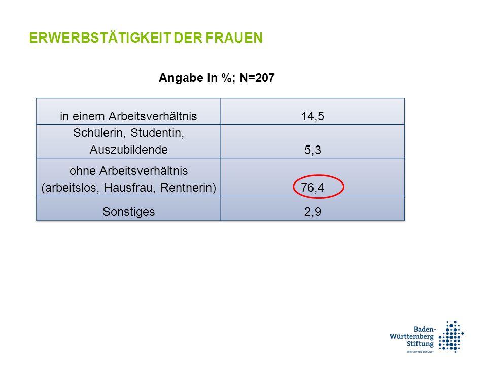Angabe in %; N=207 ERWERBSTÄTIGKEIT DER FRAUEN