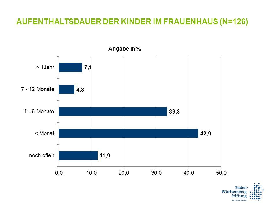 AUFENTHALTSDAUER DER KINDER IM FRAUENHAUS (N=126)