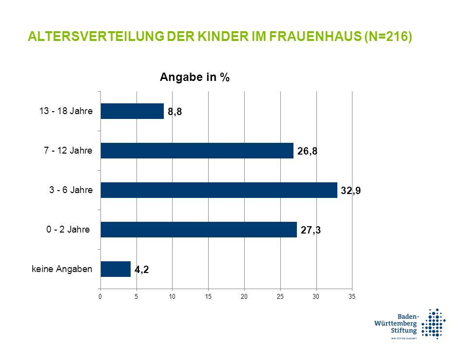 ALTERSVERTEILUNG DER KINDER IM FRAUENHAUS (N=216)