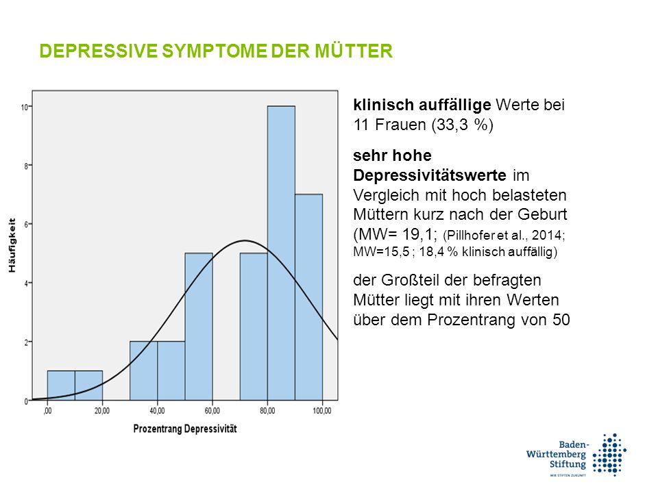 klinisch auffällige Werte bei 11 Frauen (33,3 %) sehr hohe Depressivitätswerte im Vergleich mit hoch belasteten Müttern kurz nach der Geburt (MW= 19,1; (Pillhofer et al., 2014; MW=15,5 ; 18,4 % klinisch auffällig) der Großteil der befragten Mütter liegt mit ihren Werten über dem Prozentrang von 50 DEPRESSIVE SYMPTOME DER MÜTTER