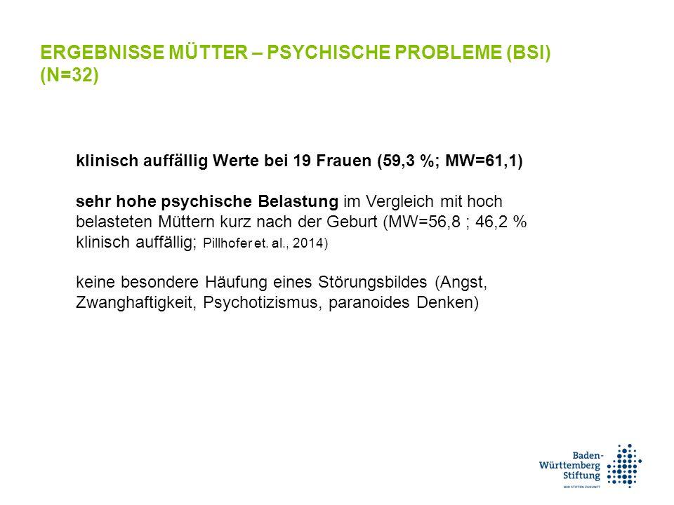 klinisch auffällig Werte bei 19 Frauen (59,3 %; MW=61,1) sehr hohe psychische Belastung im Vergleich mit hoch belasteten Müttern kurz nach der Geburt (MW=56,8 ; 46,2 % klinisch auffällig; Pillhofer et.
