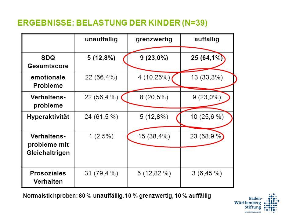 ERGEBNISSE: BELASTUNG DER KINDER (N=39) Normalstichproben: 80 % unauffällig, 10 % grenzwertig, 10 % auffällig unauffälliggrenzwertigauffällig SDQ Gesamtscore 5 (12,8%)9 (23,0%)25 (64,1%) emotionale Probleme 22 (56,4%)4 (10,25%)13 (33,3%) Verhaltens- probleme 22 (56,4 %)8 (20,5%)9 (23,0%) Hyperaktivität24 (61,5 %)5 (12,8%)10 (25,6 %) Verhaltens- probleme mit Gleichaltrigen 1 (2,5%)15 (38,4%)23 (58,9 %) Prosoziales Verhalten 31 (79,4 %)5 (12,82 %)3 (6,45 %)