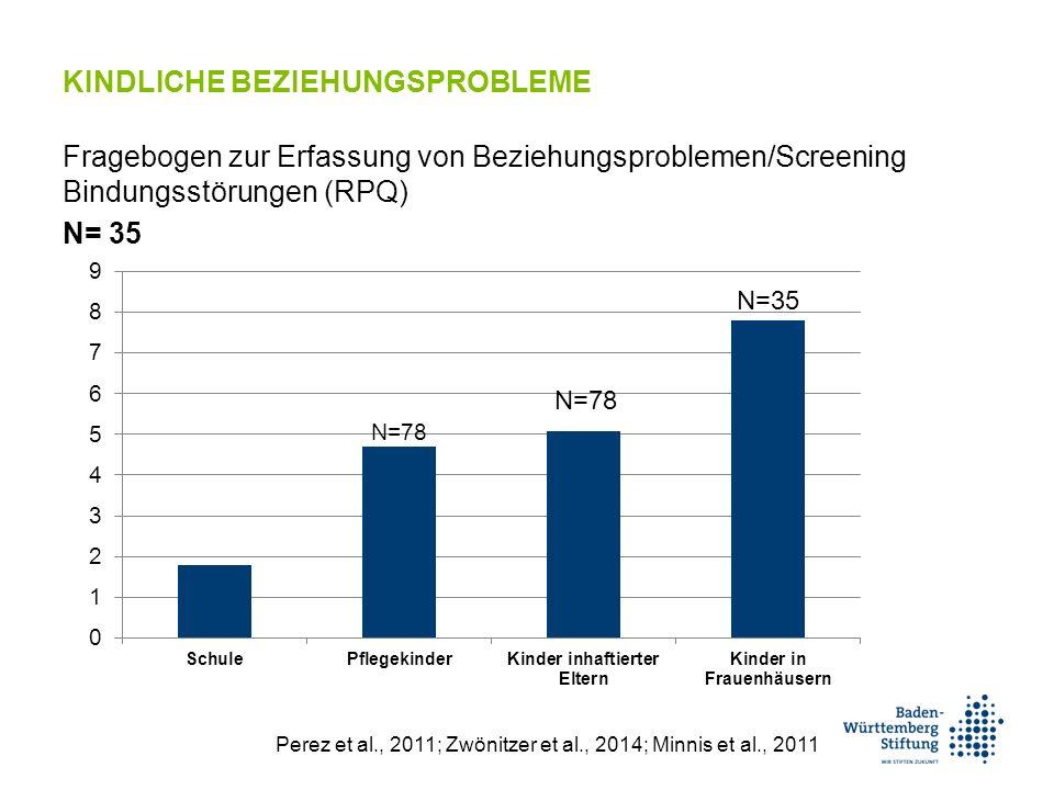 KINDLICHE BEZIEHUNGSPROBLEME Fragebogen zur Erfassung von Beziehungsproblemen/Screening Bindungsstörungen (RPQ) N= 35 N=78 N=35 Perez et al., 2011; Zwönitzer et al., 2014; Minnis et al., 2011