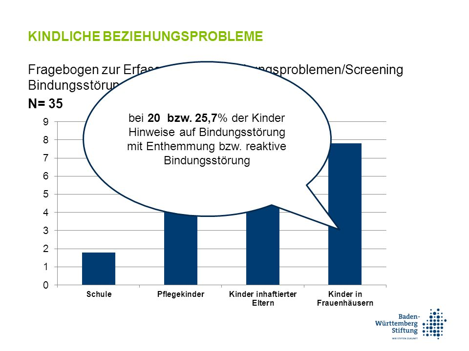 KINDLICHE BEZIEHUNGSPROBLEME Fragebogen zur Erfassung von Beziehungsproblemen/Screening Bindungsstörungen (RPQ) N= 35 bei 20 bzw.