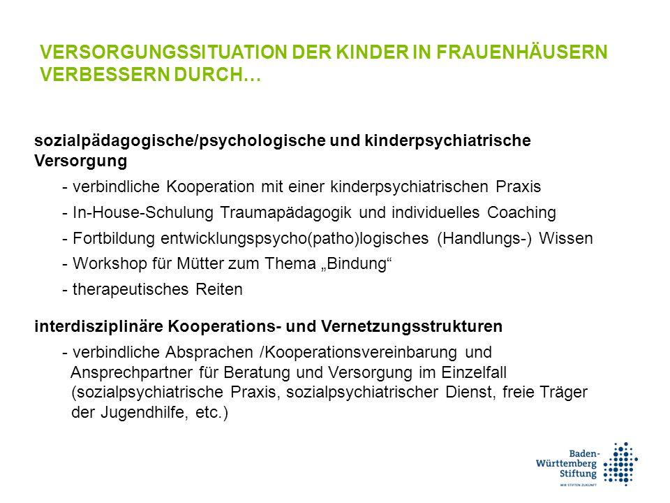 """VERSORGUNGSSITUATION DER KINDER IN FRAUENHÄUSERN VERBESSERN DURCH… sozialpädagogische/psychologische und kinderpsychiatrische Versorgung - verbindliche Kooperation mit einer kinderpsychiatrischen Praxis - In-House-Schulung Traumapädagogik und individuelles Coaching - Fortbildung entwicklungspsycho(patho)logisches (Handlungs-) Wissen - Workshop für Mütter zum Thema """"Bindung - therapeutisches Reiten interdisziplinäre Kooperations- und Vernetzungsstrukturen - verbindliche Absprachen /Kooperationsvereinbarung und Ansprechpartner für Beratung und Versorgung im Einzelfall (sozialpsychiatrische Praxis, sozialpsychiatrischer Dienst, freie Träger der Jugendhilfe, etc.)"""