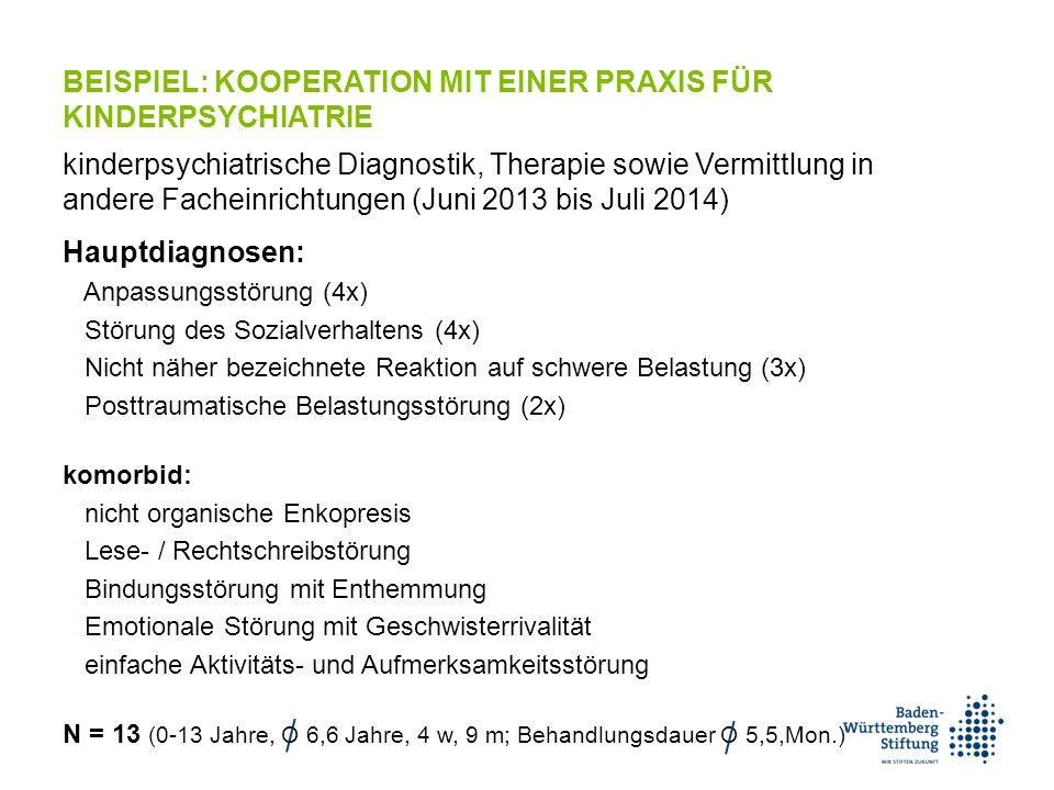 BEISPIEL: KOOPERATION MIT EINER PRAXIS FÜR KINDERPSYCHIATRIE kinderpsychiatrische Diagnostik, Therapie sowie Vermittlung in andere Facheinrichtungen (Juni 2013 bis Juli 2014) Hauptdiagnosen: Anpassungsstörung (4x) Störung des Sozialverhaltens (4x) Nicht näher bezeichnete Reaktion auf schwere Belastung (3x) Posttraumatische Belastungsstörung (2x) komorbid: nicht organische Enkopresis Lese- / Rechtschreibstörung Bindungsstörung mit Enthemmung Emotionale Störung mit Geschwisterrivalität einfache Aktivitäts- und Aufmerksamkeitsstörung N = 13 (0-13 Jahre, O 6,6 Jahre, 4 w, 9 m; Behandlungsdauer O 5,5,Mon.)