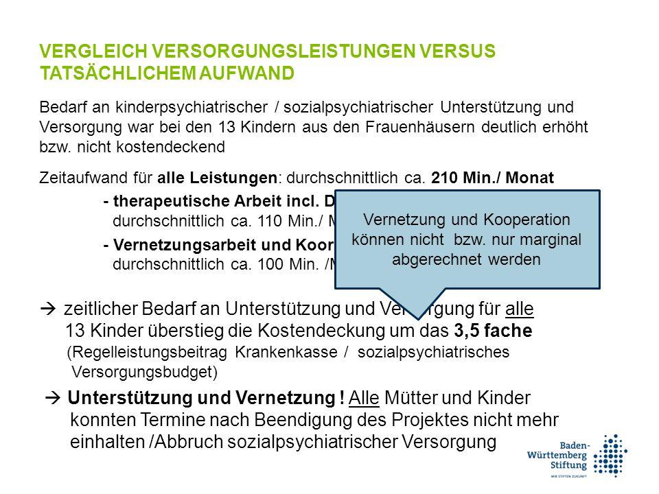 VERGLEICH VERSORGUNGSLEISTUNGEN VERSUS TATSÄCHLICHEM AUFWAND Bedarf an kinderpsychiatrischer / sozialpsychiatrischer Unterstützung und Versorgung war bei den 13 Kindern aus den Frauenhäusern deutlich erhöht bzw.
