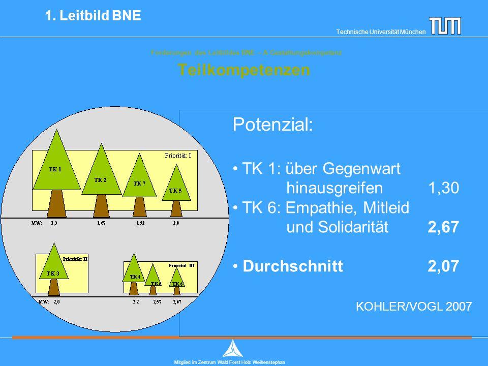 Technische Universität München Mitglied im Zentrum Wald Forst Holz Weihenstephan Forderungen des Leitbildes BNE – A Gestaltungskompetenz Teilkompetenzen 1.
