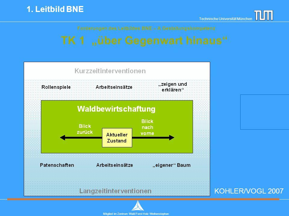 """Technische Universität München Mitglied im Zentrum Wald Forst Holz Weihenstephan Forderungen des Leitbildes BNE – A Gestaltungskompetenz TK 1 """"über Gegenwart hinaus 1."""