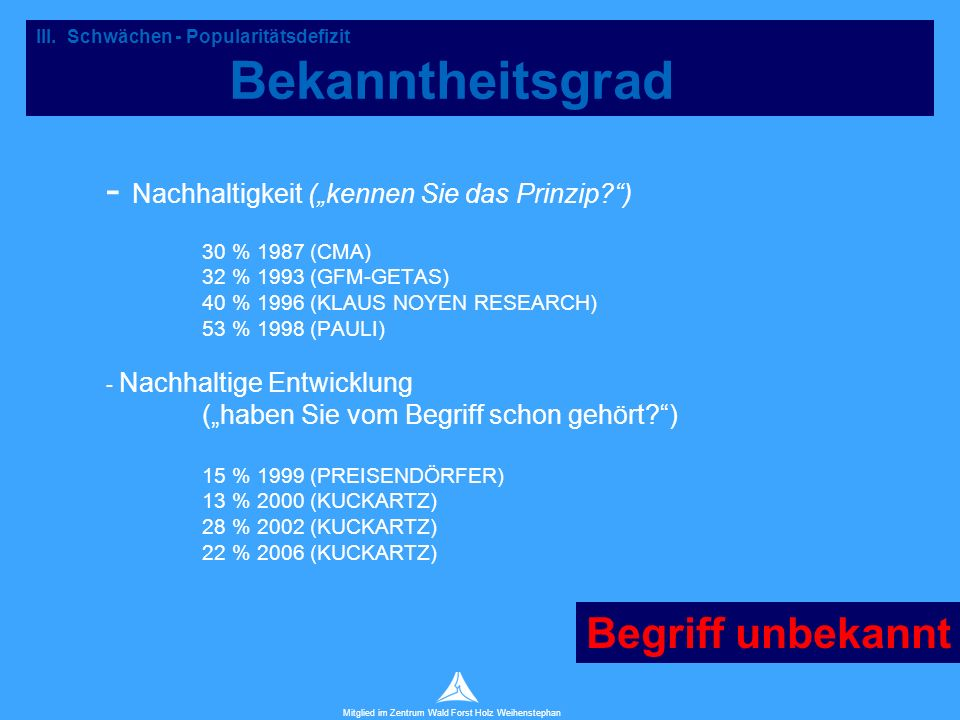 """Technische Universität München Mitglied im Zentrum Wald Forst Holz Weihenstephan - Nachhaltigkeit (""""kennen Sie das Prinzip ) 30 % 1987 (CMA) 32 % 1993 (GFM-GETAS) 40 % 1996 (KLAUS NOYEN RESEARCH) 53 % 1998 (PAULI) - Nachhaltige Entwicklung (""""haben Sie vom Begriff schon gehört ) 15 % 1999 (PREISENDÖRFER) 13 % 2000 (KUCKARTZ) 28 % 2002 (KUCKARTZ) 22 % 2006 (KUCKARTZ) III."""