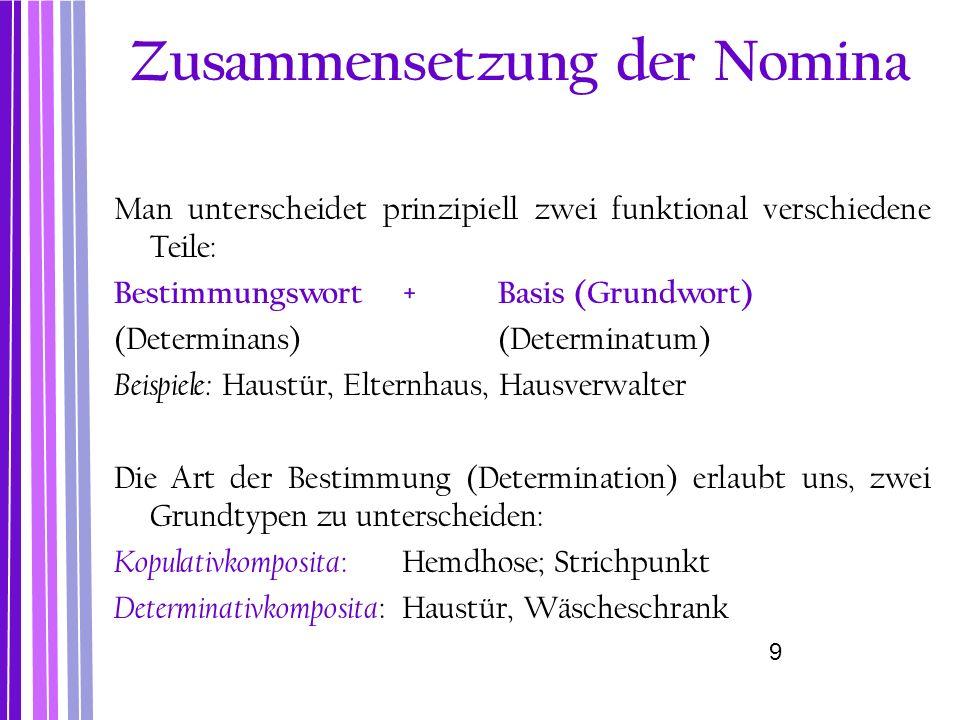 Substantivische Komposita: die Basis oder das zweite Glied ist ein Substantiv S+S: Haustür, Wohnzimmertür; Kino-Café, Abendbrot A+S: Doppeltür, Großvater V+S: Bindfaden, Denkmodell P+S: Zwischentür Avv+N: Soforthilfe, Nichtraucher Adjektivische Komposita: das zweite Glied oder die Basis ist ein Adjektiv S+A (Metaphern): himmelblau, sternenklar (blau wie der Himmel; klar, so dass man Sterne sieht) hilfsbereit A+A: dunkelblau, schwarz-weiß, taubstumm V+A: tragfähig, treffsicher P+A: übernervös Morphologische Klassifizierung der Komposita