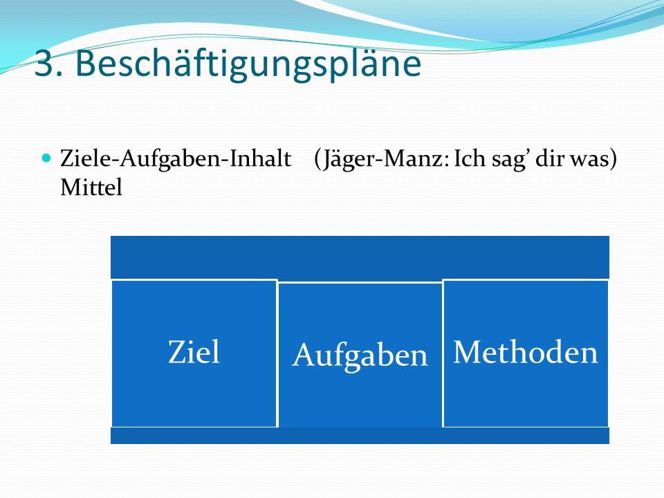 3. Beschäftigungspläne Ziele-Aufgaben-Inhalt (Jäger-Manz: Ich sag' dir was) Mittel Ziel Aufgaben Methoden