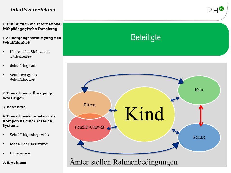 Kind KitaSchuleFamilie/UmweltEltern Beteiligte Inhaltsverzeichnis 1. Ein Blick in die international frühpädagogische Forschung 1.2 Übergangsbewältigun