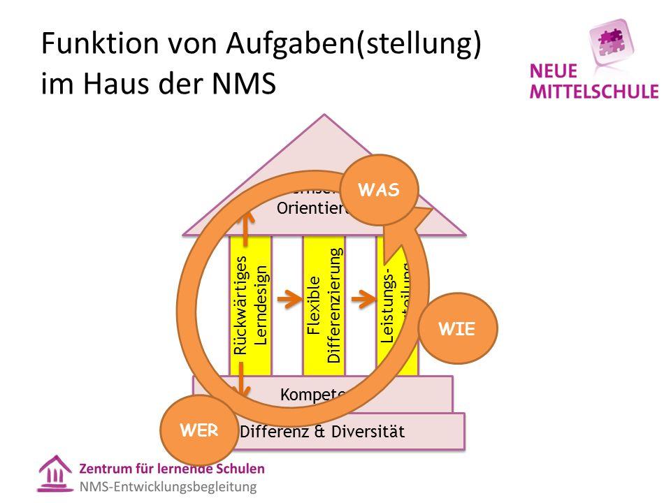Funktion von Aufgaben(stellung) im Haus der NMS Rückwärtiges Lerndesign Flexible Differenzierung Leistungs- beurteilung Kompetenz Lernseitige Orientierung Differenz & Diversität WAS WER WIE