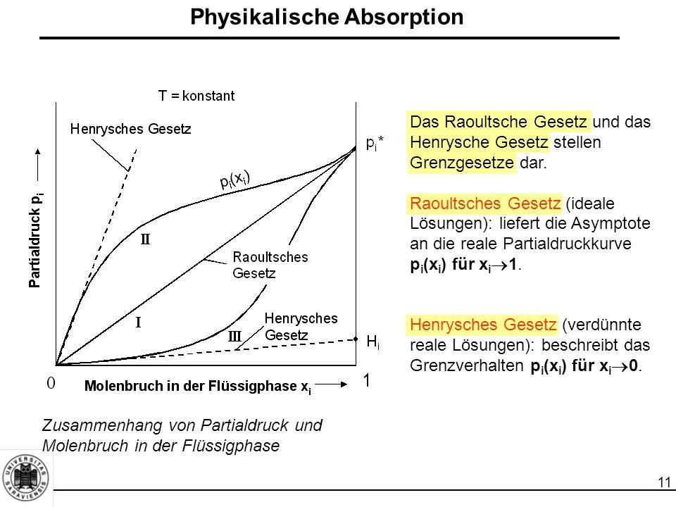 11 Physikalische Absorption Zusammenhang von Partialdruck und Molenbruch in der Flüssigphase Das Raoultsche Gesetz und das Henrysche Gesetz stellen Gr
