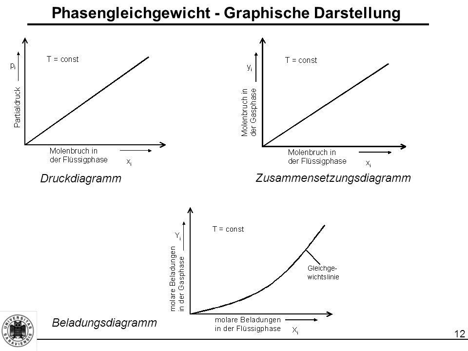 12 Phasengleichgewicht - Graphische Darstellung Beladungsdiagramm Zusammensetzungsdiagramm Druckdiagramm