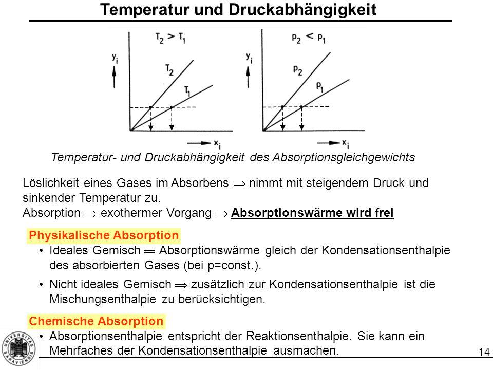 14 Temperatur und Druckabhängigkeit Temperatur- und Druckabhängigkeit des Absorptionsgleichgewichts Physikalische Absorption Ideales Gemisch  Absorpt