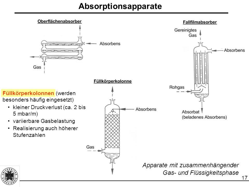 17 Absorptionsapparate Apparate mit zusammenhängender Gas- und Flüssigkeitsphase Füllkörperkolonnen (werden besonders häufig eingesetzt) kleiner Druck