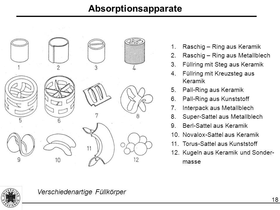 18 Absorptionsapparate 1.Raschig – Ring aus Keramik 2.Raschig – Ring aus Metallblech 3.Füllring mit Steg aus Keramik 4.Füllring mit Kreuzsteg aus Kera