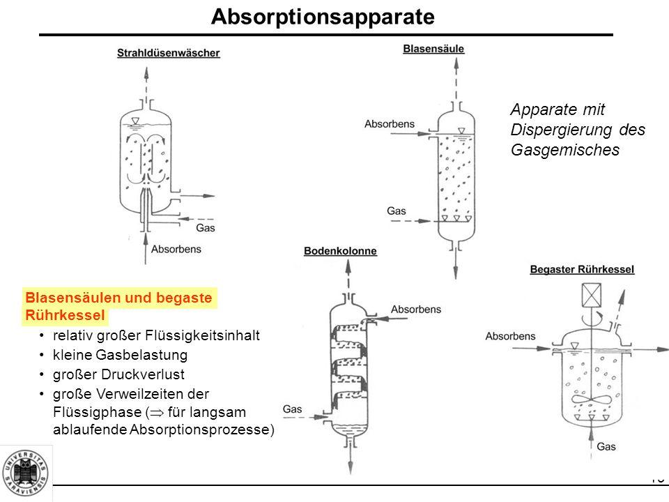 19 Absorptionsapparate Apparate mit Dispergierung des Gasgemisches Blasensäulen und begaste Rührkessel relativ großer Flüssigkeitsinhalt kleine Gasbel
