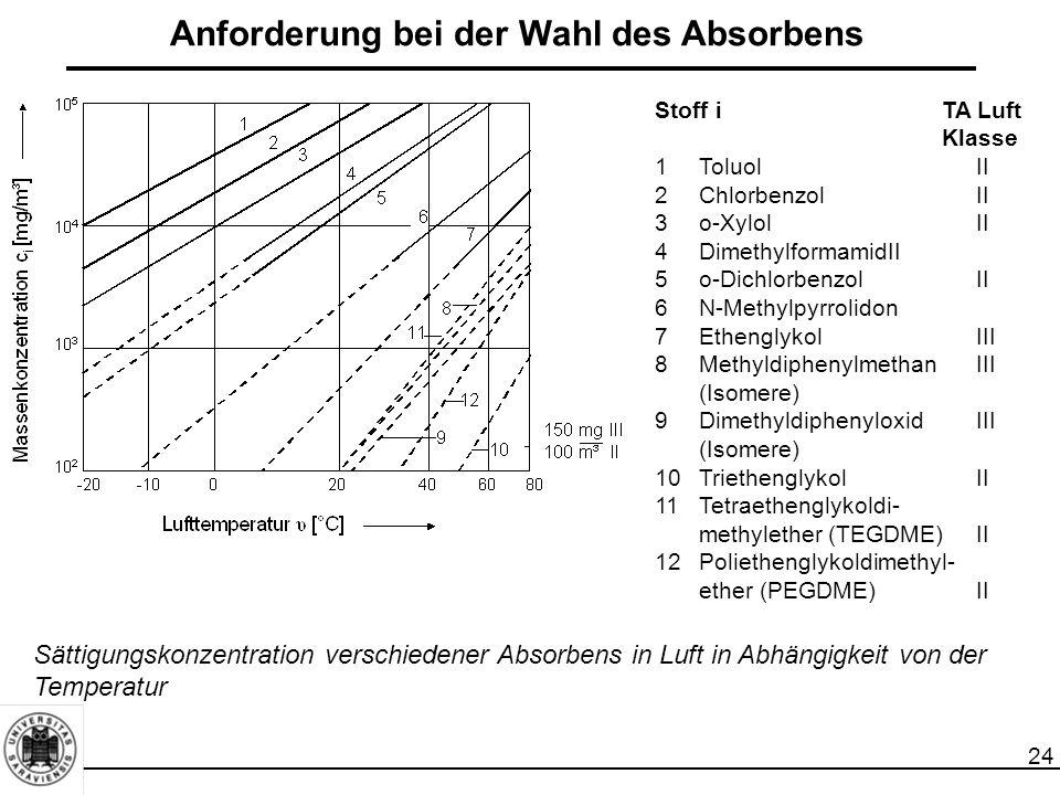 24 Anforderung bei der Wahl des Absorbens Stoff iTA Luft Klasse 1ToluolII 2ChlorbenzolII 3o-XylolII 4DimethylformamidII 5o-DichlorbenzolII 6N-Methylpy