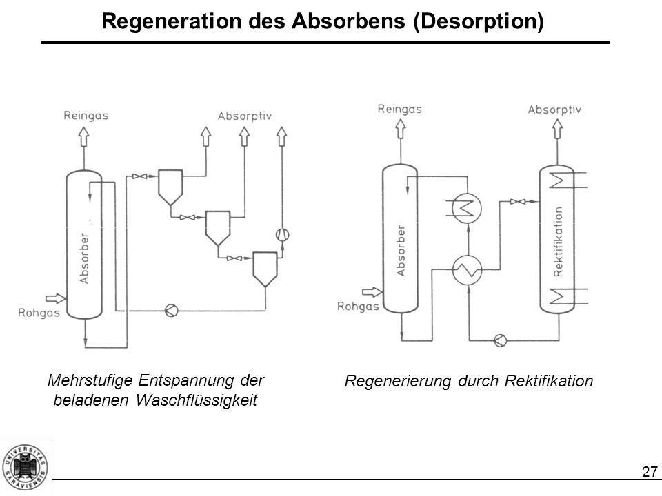 27 Regeneration des Absorbens (Desorption) Mehrstufige Entspannung der beladenen Waschflüssigkeit Regenerierung durch Rektifikation
