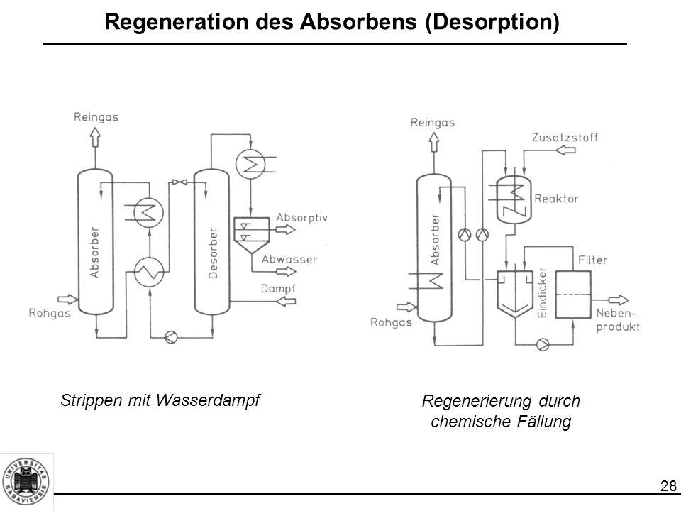 28 Regeneration des Absorbens (Desorption) Strippen mit Wasserdampf Regenerierung durch chemische Fällung