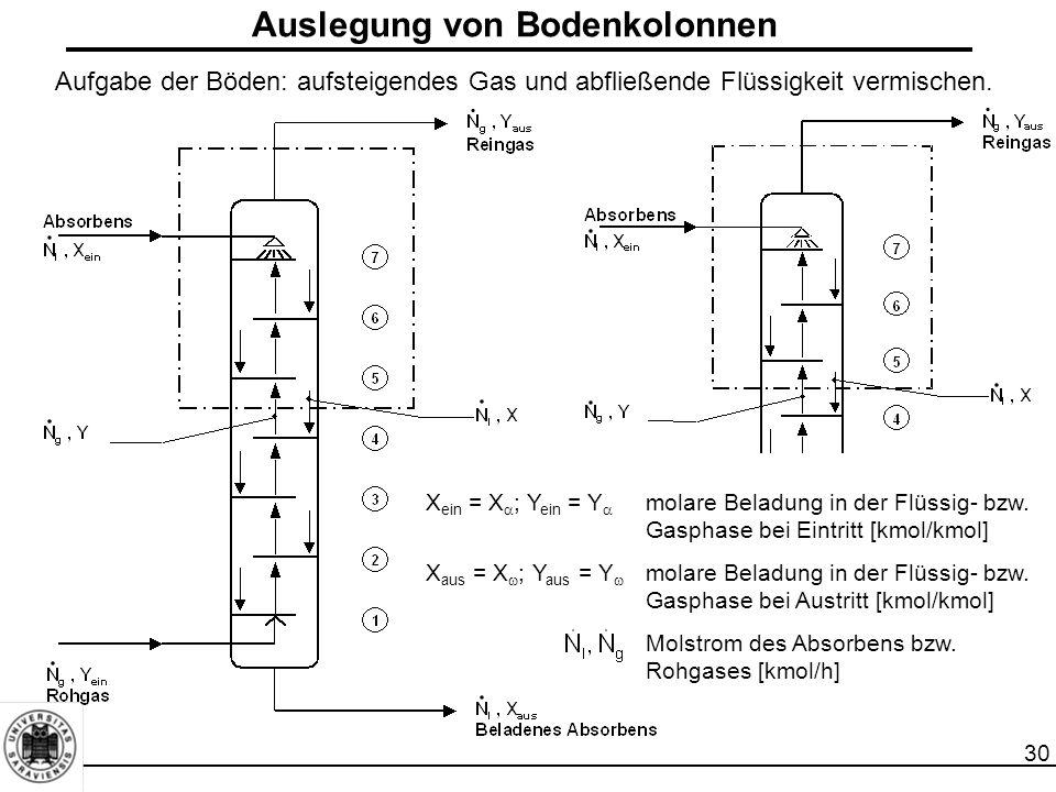 30 Auslegung von Bodenkolonnen X ein = X  ; Y ein = Y  molare Beladung in der Flüssig- bzw. Gasphase bei Eintritt [kmol/kmol] X aus = X  ; Y aus =