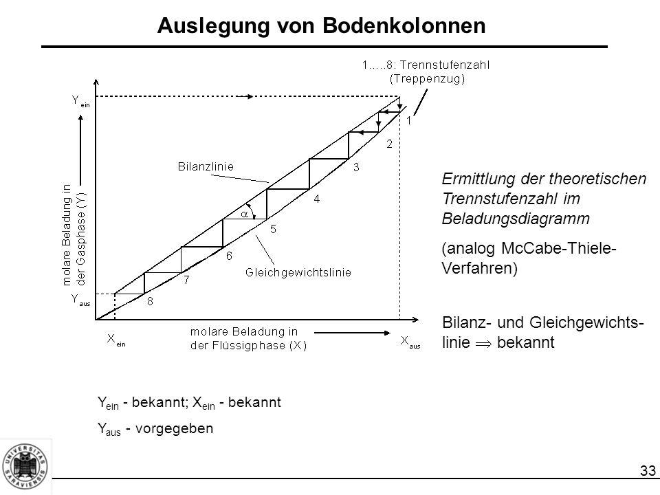 33 Auslegung von Bodenkolonnen Ermittlung der theoretischen Trennstufenzahl im Beladungsdiagramm (analog McCabe-Thiele- Verfahren) Bilanz- und Gleichg