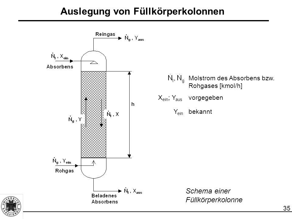 35 Auslegung von Füllkörperkolonnen Schema einer Füllkörperkolonne Molstrom des Absorbens bzw. Rohgases [kmol/h] X ein ; Y aus vorgegeben Y ein bekann