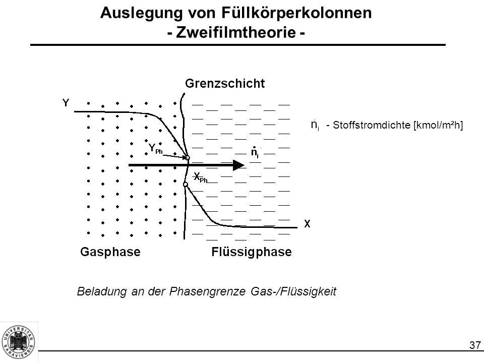 37 Auslegung von Füllkörperkolonnen - Zweifilmtheorie - Beladung an der Phasengrenze Gas-/Flüssigkeit - Stoffstromdichte [kmol/m²h]