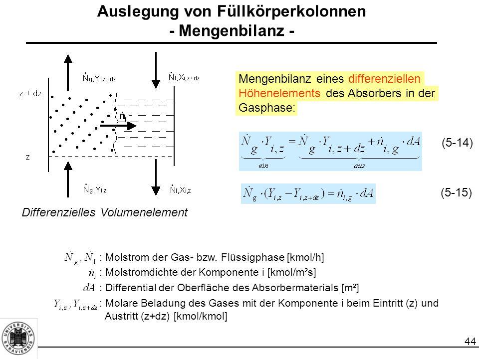 44 Auslegung von Füllkörperkolonnen - Mengenbilanz - Differenzielles Volumenelement Mengenbilanz eines differenziellen Höhenelements des Absorbers in
