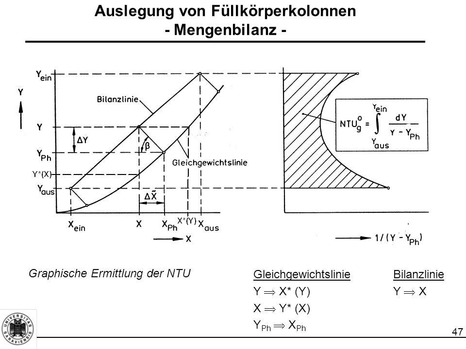 47 Graphische Ermittlung der NTU Auslegung von Füllkörperkolonnen - Mengenbilanz - GleichgewichtslinieBilanzlinie Y  X* (Y)Y  X X  Y* (X) Y Ph  X