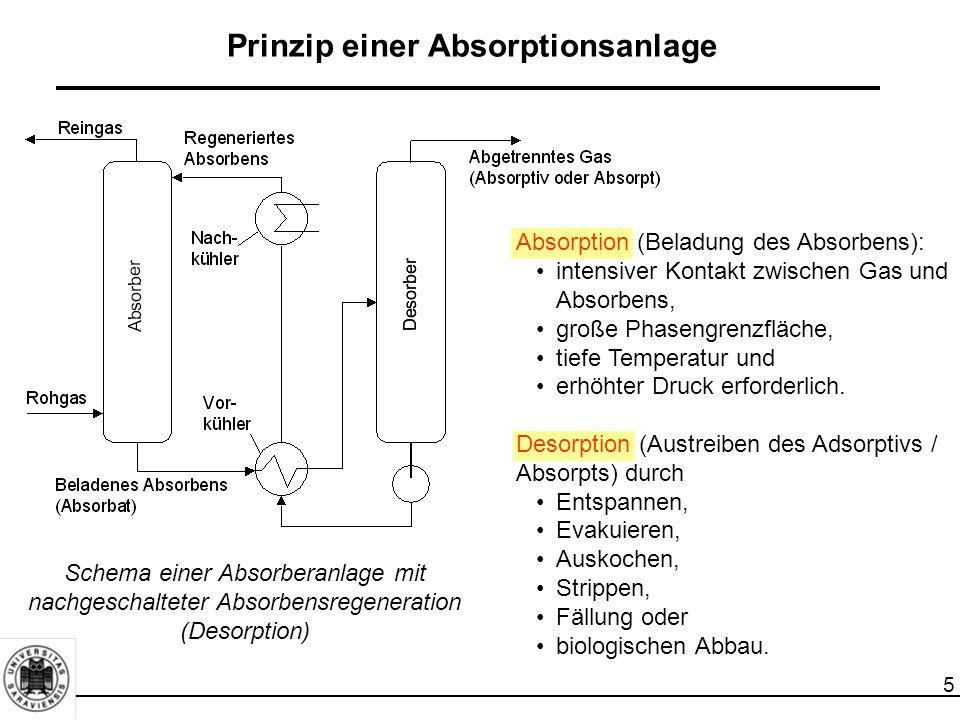 5 Prinzip einer Absorptionsanlage Schema einer Absorberanlage mit nachgeschalteter Absorbensregeneration (Desorption) Absorption (Beladung des Absorbe