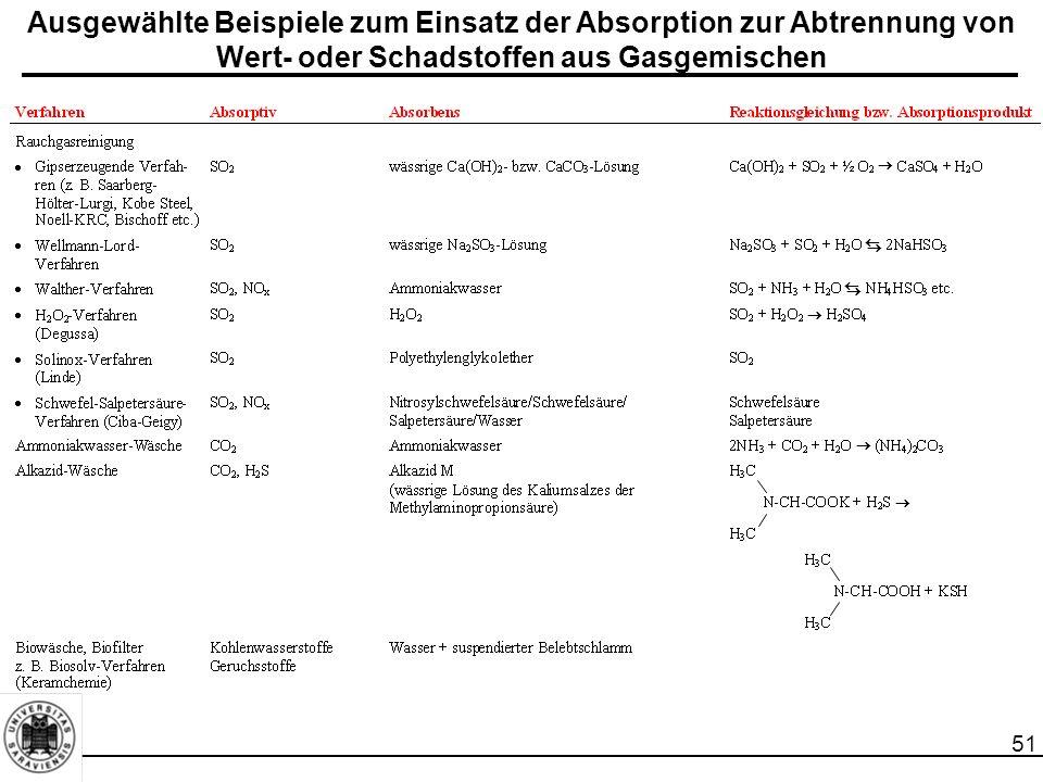 51 Ausgewählte Beispiele zum Einsatz der Absorption zur Abtrennung von Wert- oder Schadstoffen aus Gasgemischen        