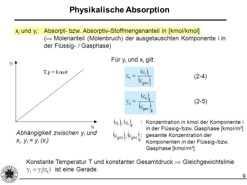 9 Physikalische Absorption Konstante Temperatur T und konstanter Gesamtdruck  Gleichgewichtslinie ist eine Gerade. Abhängigkeit zwischen y i und x i,