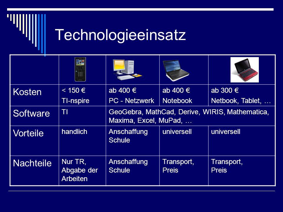 Technologieeinsatz Kosten < 150 € TI-nspire ab 400 € PC - Netzwerk ab 400 € Notebook ab 300 € Netbook, Tablet, … Software TIGeoGebra, MathCad, Derive,