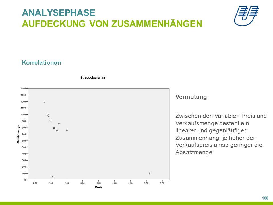 100 ANALYSEPHASE AUFDECKUNG VON ZUSAMMENHÄNGEN Korrelationen Vermutung: Zwischen den Variablen Preis und Verkaufsmenge besteht ein linearer und gegenläufiger Zusammenhang; je höher der Verkaufspreis umso geringer die Absatzmenge.