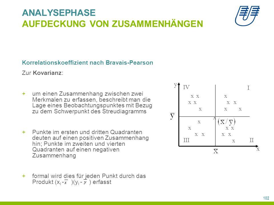 102 ANALYSEPHASE AUFDECKUNG VON ZUSAMMENHÄNGEN Korrelationskoeffizient nach Bravais-Pearson Zur Kovarianz: +um einen Zusammenhang zwischen zwei Merkmalen zu erfassen, beschreibt man die Lage eines Beobachtungspunktes mit Bezug zu dem Schwerpunkt des Streudiagramms +Punkte im ersten und dritten Quadranten deuten auf einen positiven Zusammenhang hin; Punkte im zweiten und vierten Quadranten auf einen negativen Zusammenhang +formal wird dies für jeden Punkt durch das Produkt (x i - )(y i - ) erfasst IV I IIIII x x x x x x x x x x x x x x x x x x y x