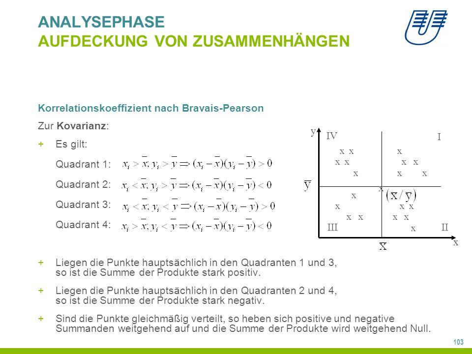 103 ANALYSEPHASE AUFDECKUNG VON ZUSAMMENHÄNGEN Korrelationskoeffizient nach Bravais-Pearson Zur Kovarianz: +Es gilt: Quadrant 1: Quadrant 2: Quadrant 3: Quadrant 4: +Liegen die Punkte hauptsächlich in den Quadranten 1 und 3, so ist die Summe der Produkte stark positiv.