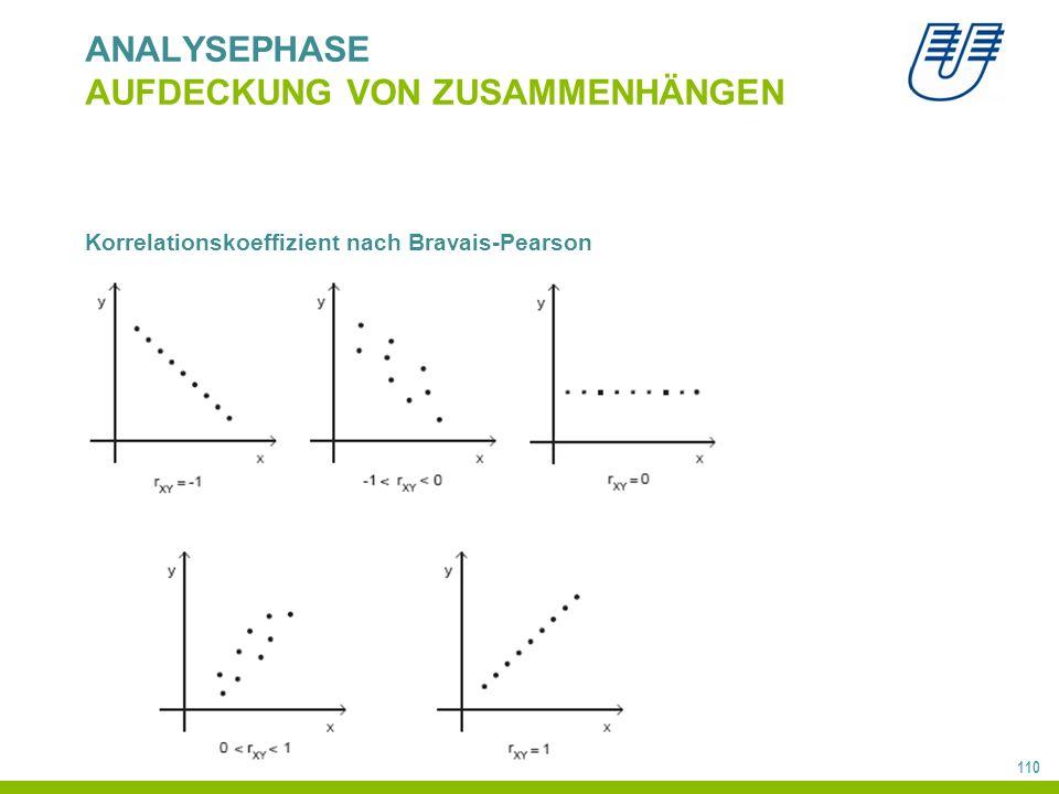 110 ANALYSEPHASE AUFDECKUNG VON ZUSAMMENHÄNGEN Korrelationskoeffizient nach Bravais-Pearson
