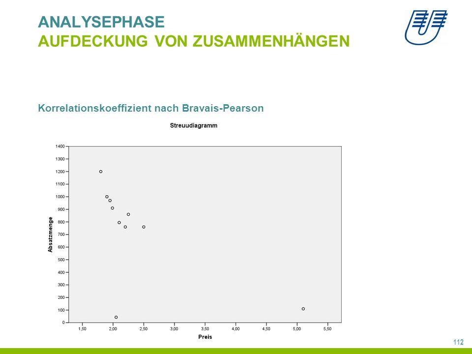 112 ANALYSEPHASE AUFDECKUNG VON ZUSAMMENHÄNGEN Korrelationskoeffizient nach Bravais-Pearson