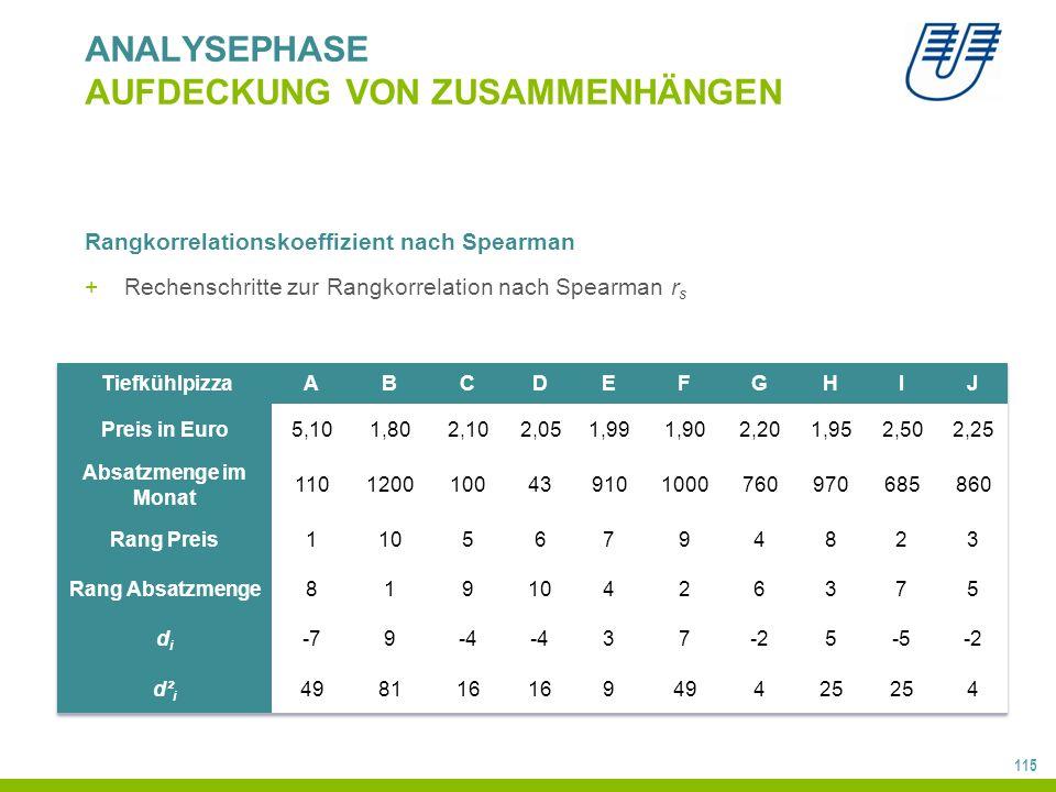 115 ANALYSEPHASE AUFDECKUNG VON ZUSAMMENHÄNGEN Rangkorrelationskoeffizient nach Spearman +Rechenschritte zur Rangkorrelation nach Spearman r s