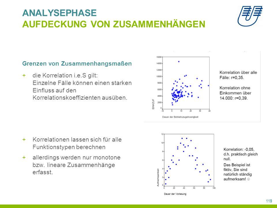 119 ANALYSEPHASE AUFDECKUNG VON ZUSAMMENHÄNGEN Grenzen von Zusammenhangsmaßen +die Korrelation i.e.S gilt: Einzelne Fälle können einen starken Einfluss auf den Korrelationskoeffizienten ausüben.