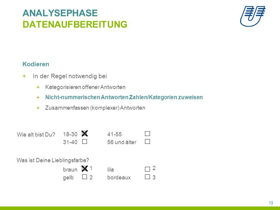 13 ANALYSEPHASE DATENAUFBEREITUNG Kodieren +In der Regel notwendig bei +Kategorisieren offener Antworten +Nicht-nummerischen Antworten Zahlen/Kategorien zuweisen +Zusammenfassen (komplexer) Antworten 18-30 31-40 Wie alt bist Du.