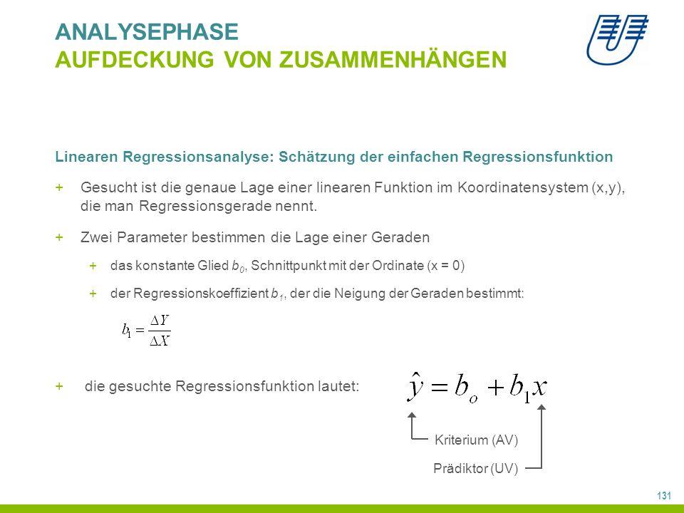 131 ANALYSEPHASE AUFDECKUNG VON ZUSAMMENHÄNGEN Linearen Regressionsanalyse: Schätzung der einfachen Regressionsfunktion +Gesucht ist die genaue Lage einer linearen Funktion im Koordinatensystem (x,y), die man Regressionsgerade nennt.