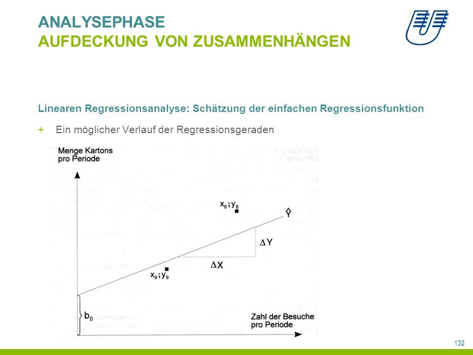 132 ANALYSEPHASE AUFDECKUNG VON ZUSAMMENHÄNGEN Linearen Regressionsanalyse: Schätzung der einfachen Regressionsfunktion +Ein möglicher Verlauf der Regressionsgeraden