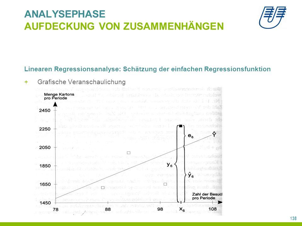 138 ANALYSEPHASE AUFDECKUNG VON ZUSAMMENHÄNGEN Linearen Regressionsanalyse: Schätzung der einfachen Regressionsfunktion + Grafische Veranschaulichung